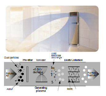 Floor Standing Air Conditioner Features
